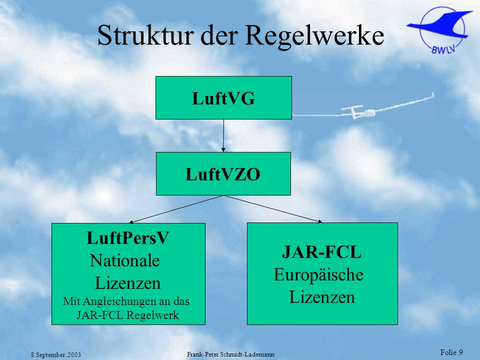Folie 9 8.September.2003 Frank-Peter Schmidt-Lademann Struktur der Regelwerke LuftVG LuftVZO LuftPersV Nationale Lizenzen Mit Angleichungen an das JAR