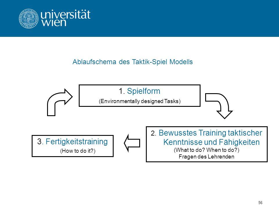 56 1.Spielform (Environmentally designed Tasks) 2.