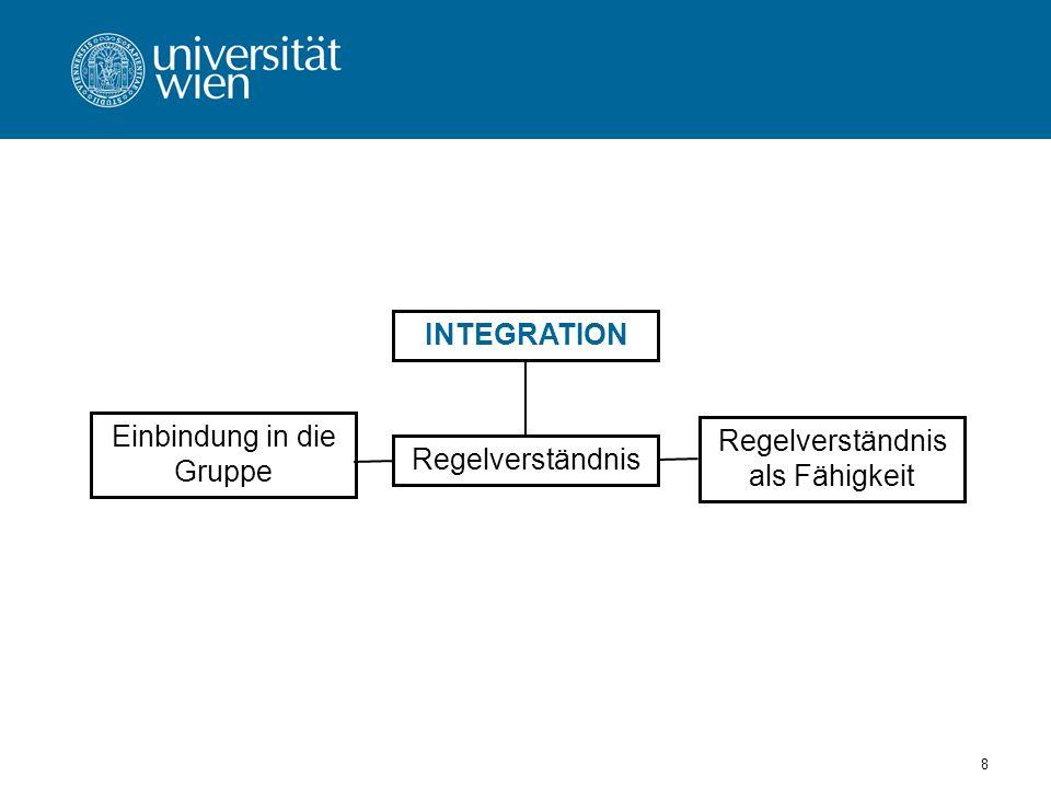 8 INTEGRATION Regelverständnis als Fähigkeit Regelverständnis Einbindung in die Gruppe