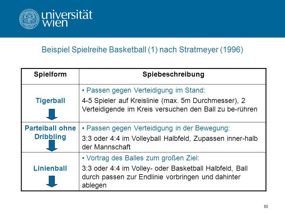 80 Beispiel Spielreihe Basketball (1) nach Stratmeyer (1996) Spielform Spiebeschreibung Tigerball Passen gegen Verteidigung im Stand: 4-5 Spieler auf Kreislinie (max.