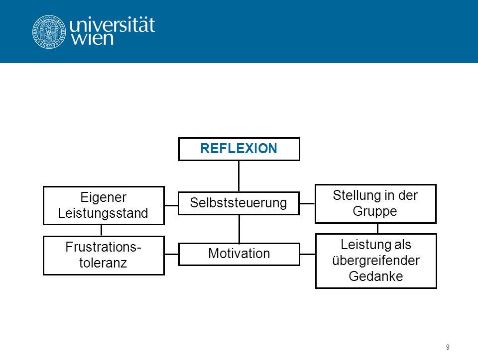 9 Eigener Leistungsstand REFLEXION Selbststeuerung Stellung in der Gruppe Leistung als übergreifender Gedanke Motivation Frustrations- toleranz
