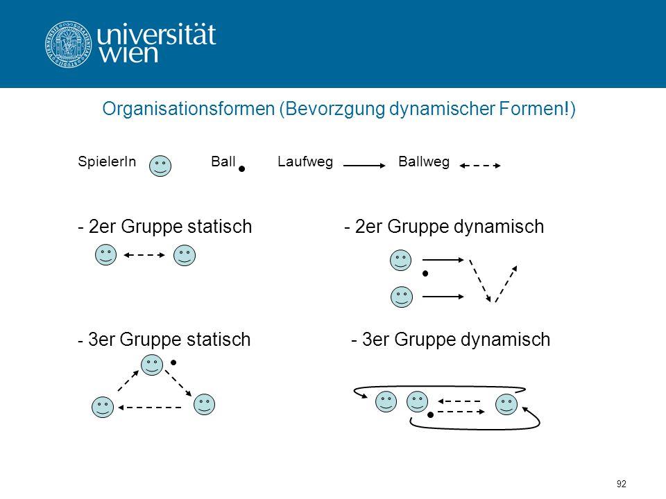 92 SpielerInBallLaufweg Ballweg - 2er Gruppe statisch - 2er Gruppe dynamisch - 3er Gruppe statisch - 3er Gruppe dynamisch Organisationsformen (Bevorzgung dynamischer Formen!)
