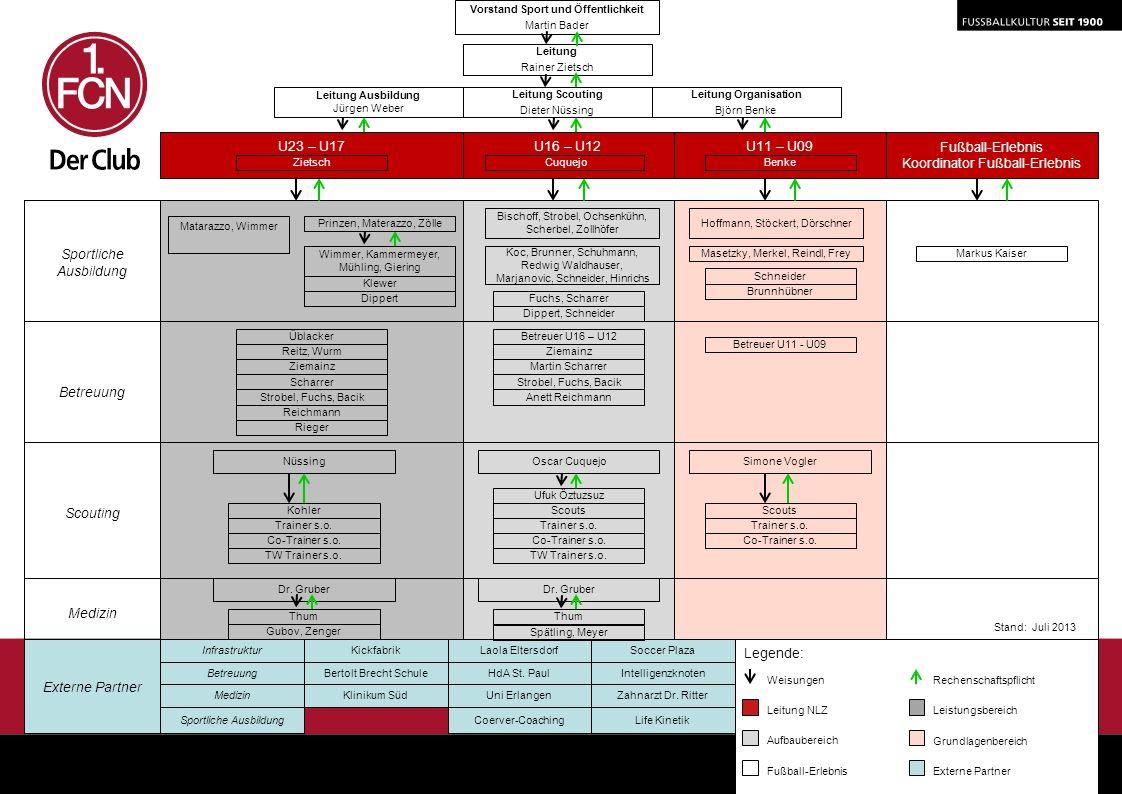 U11 – U09 Fußball-Erlebnis Koordinator Fußball-Erlebnis Vorstand Sport und Öffentlichkeit Martin Bader Leitung Rainer Zietsch Leitung Scouting Dieter