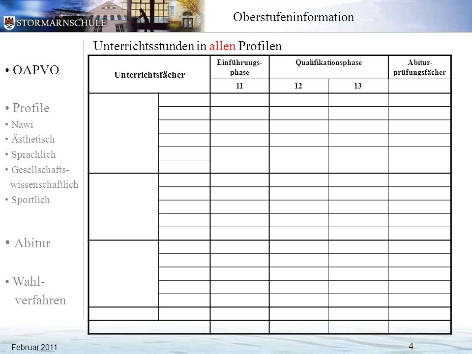 OAPVO Profile Nawi Ästhetisch Sprachlich Gesellschafts- wissenschaftlich Sportlich Abitur Wahl- verfahren Oberstufeninformation Für die Wahlprüfungsfächer gilt: Februar 2011 45 Sie werden zu Beginn des 13.Jahrgangs festgelegt.