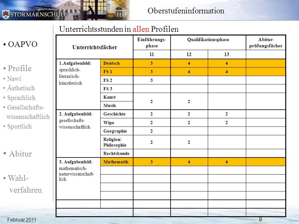 OAPVO Profile Nawi Ästhetisch Sprachlich Gesellschafts- wissenschaftlich Sportlich Abitur Wahl- verfahren Oberstufeninformation Februar 2011 50 Ästhetisches Profil: Musik Unterrichtsfächer Einführungs- phase QualifikationsphaseAbitur- prüfungsfächer 111213 1.Aufgabenfeld: sprachlich- literarisch- künstlerisch Deutsch344P1 Englisch344P1 La/Fr3(3) Fr/La--- Kunst 222 Musik 344P3 asth.