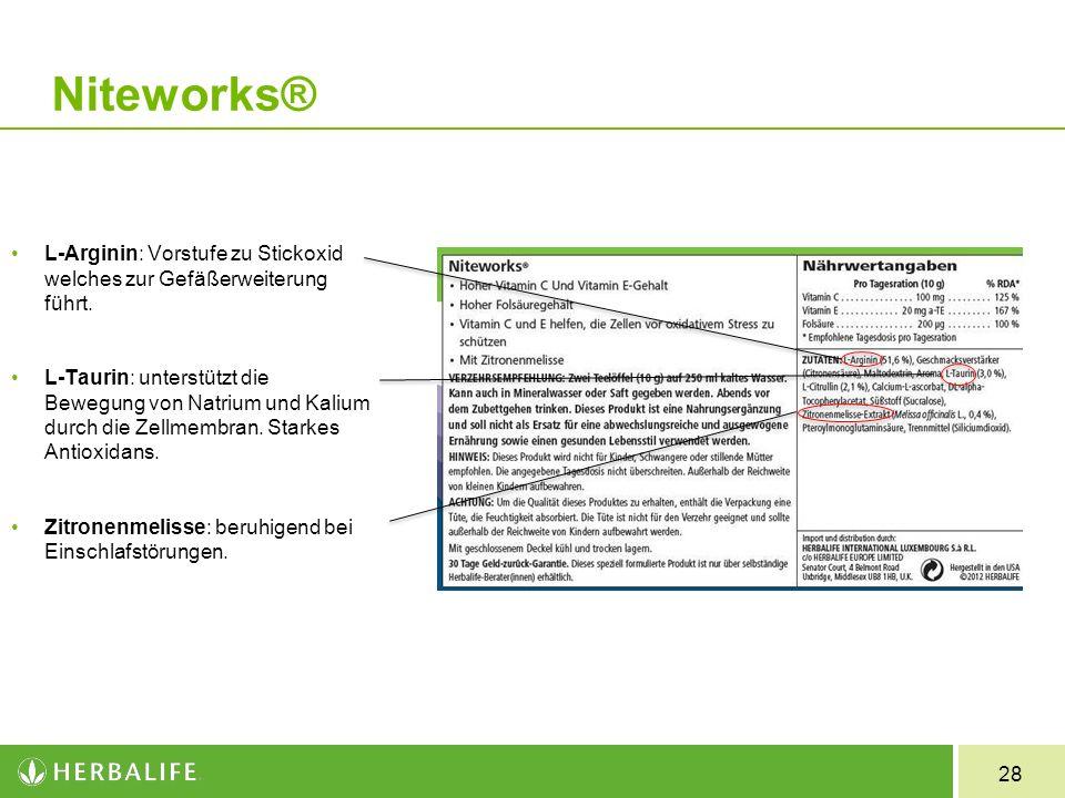 28 Niteworks® L-Arginin: Vorstufe zu Stickoxid welches zur Gefäßerweiterung führt. L-Taurin: unterstützt die Bewegung von Natrium und Kalium durch die