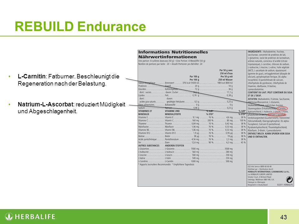 43 L-Carnitin: Fatburner. Beschleunigt die Regeneration nach der Belastung. Natrium-L-Ascorbat: reduziert Müdigkeit und Abgeschlagenheit. REBUILD Endu