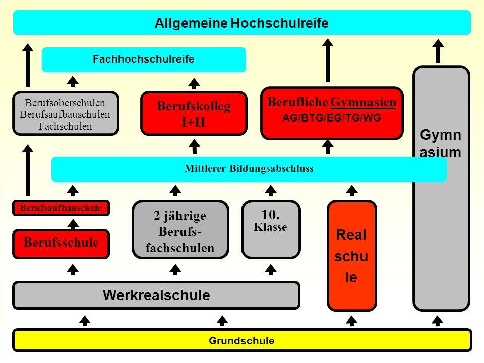 Grundschule Werkrealschule Gymn asium Real schu le 10.