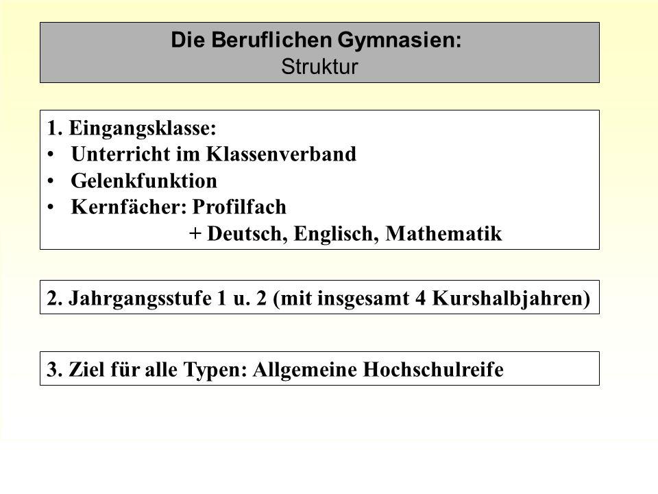 Die Beruflichen Gymnasien: Struktur 2.Jahrgangsstufe 1 u.