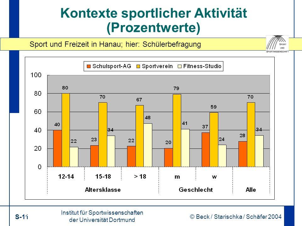 Sport und Freizeit in Hanau; hier: Schülerbefragung Institut für Sportwissenschaften der Universität Dortmund S-11 © Beck / Starischka / Schäfer 2004 11 Kontexte sportlicher Aktivität (Prozentwerte)