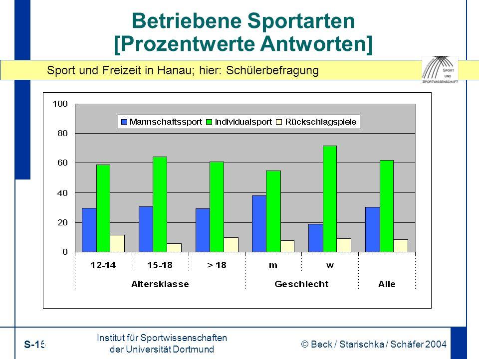 Sport und Freizeit in Hanau; hier: Schülerbefragung Institut für Sportwissenschaften der Universität Dortmund S-15 © Beck / Starischka / Schäfer 2004 15 Betriebene Sportarten [Prozentwerte Antworten]