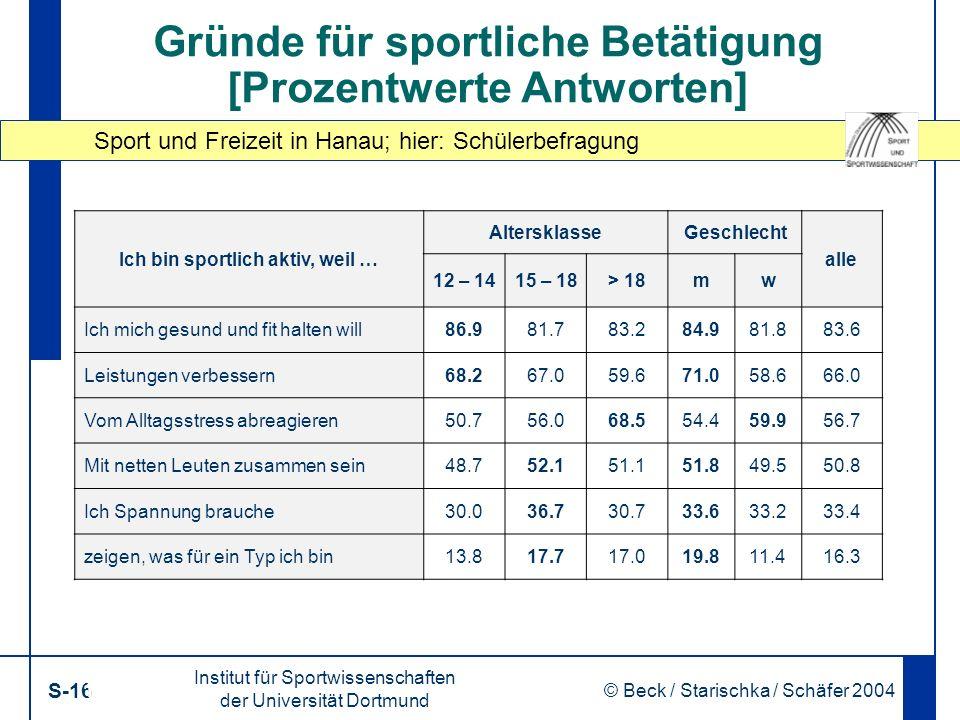 Sport und Freizeit in Hanau; hier: Schülerbefragung Institut für Sportwissenschaften der Universität Dortmund S-16 © Beck / Starischka / Schäfer 2004 16 Gründe für sportliche Betätigung [Prozentwerte Antworten] Ich bin sportlich aktiv, weil … AltersklasseGeschlecht alle 12 – 1415 – 18> 18mw Ich mich gesund und fit halten will86.981.783.284.981.883.6 Leistungen verbessern68.267.059.671.058.666.0 Vom Alltagsstress abreagieren50.756.068.554.459.956.7 Mit netten Leuten zusammen sein48.752.151.151.849.550.8 Ich Spannung brauche30.036.730.733.633.233.4 zeigen, was für ein Typ ich bin13.817.717.019.811.416.3