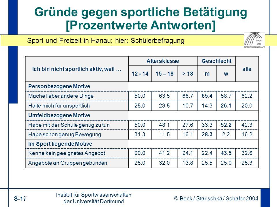 Sport und Freizeit in Hanau; hier: Schülerbefragung Institut für Sportwissenschaften der Universität Dortmund S-17 © Beck / Starischka / Schäfer 2004 17 Gründe gegen sportliche Betätigung [Prozentwerte Antworten] Ich bin nicht sportlich aktiv, weil … AltersklasseGeschlecht alle 12 - 1415 – 18> 18mw Personbezogene Motive Mache lieber andere Dinge50.063.566.765.458.762.2 Halte mich für unsportlich25.023.510.714.326.120.0 Umfeldbezogene Motive Habe mit der Schule genug zu tun50.048.127.633.352.242.3 Habe schon genug Bewegung31.311.516.128.32.216.2 Im Sport liegende Motive Kenne kein geeignetes Angebot20.041.224.122.443.532.6 Angebote an Gruppen gebunden25.032.013.825.525.025.3