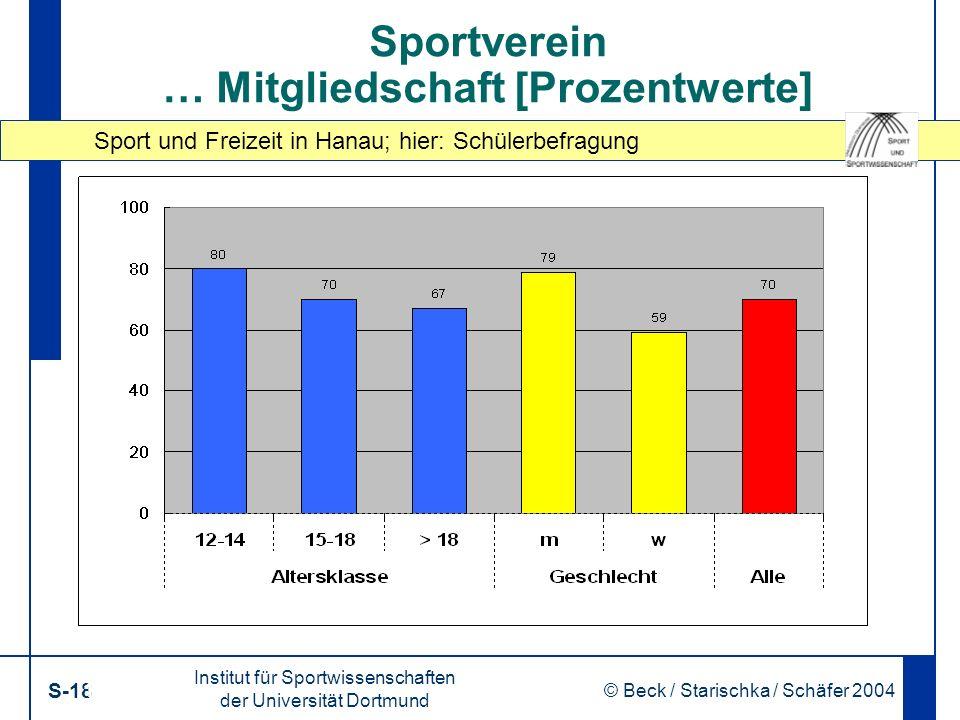 Sport und Freizeit in Hanau; hier: Schülerbefragung Institut für Sportwissenschaften der Universität Dortmund S-18 © Beck / Starischka / Schäfer 2004 18 Sportverein … Mitgliedschaft [Prozentwerte]