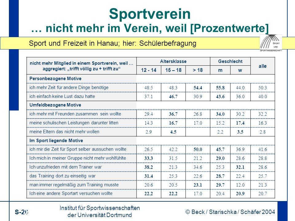 Sport und Freizeit in Hanau; hier: Schülerbefragung Institut für Sportwissenschaften der Universität Dortmund S-20 © Beck / Starischka / Schäfer 2004 20 Sportverein … nicht mehr im Verein, weil [Prozentwerte] nicht mehr Mitglied in einem Sportverein, weil … aggregiert: trifft völlig zu + trifft zu AltersklasseGeschlecht alle 12 - 1415 – 18> 18mw Personbezogene Motive ich mehr Zeit für andere Dinge benötige 48.548.354.455.844.050.3 ich einfach keine Lust dazu hatte 37.146.730.943.636.040.0 Umfeldbezogene Motive ich mehr mit Freunden zusammen sein wollte 29.436.726.834.030.232.2 meine schulischen Leistungen darunter litten 14.316.717.015.217.416.3 meine Eltern das nicht mehr wollen 2.94.52.23.52.8 Im Sport liegende Motive ich mir die Zeit für Sport selber aussuchen wollte 26.542.250.045.736.941.6 Ich mich in meiner Gruppe nicht mehr wohlfühlte 33.331.521.229.028.628.8 Ich unzufrieden mit dem Trainer war 38.221.334.625.332.128.6 das Training dort zu einseitig war 31.425.322.628.722.425.7 man immer regelmäßig zum Training musste 20.620.523.129.712.021.3 Ich eine andere Sportart versuchen wollte 22.2 17.020.420.920.7
