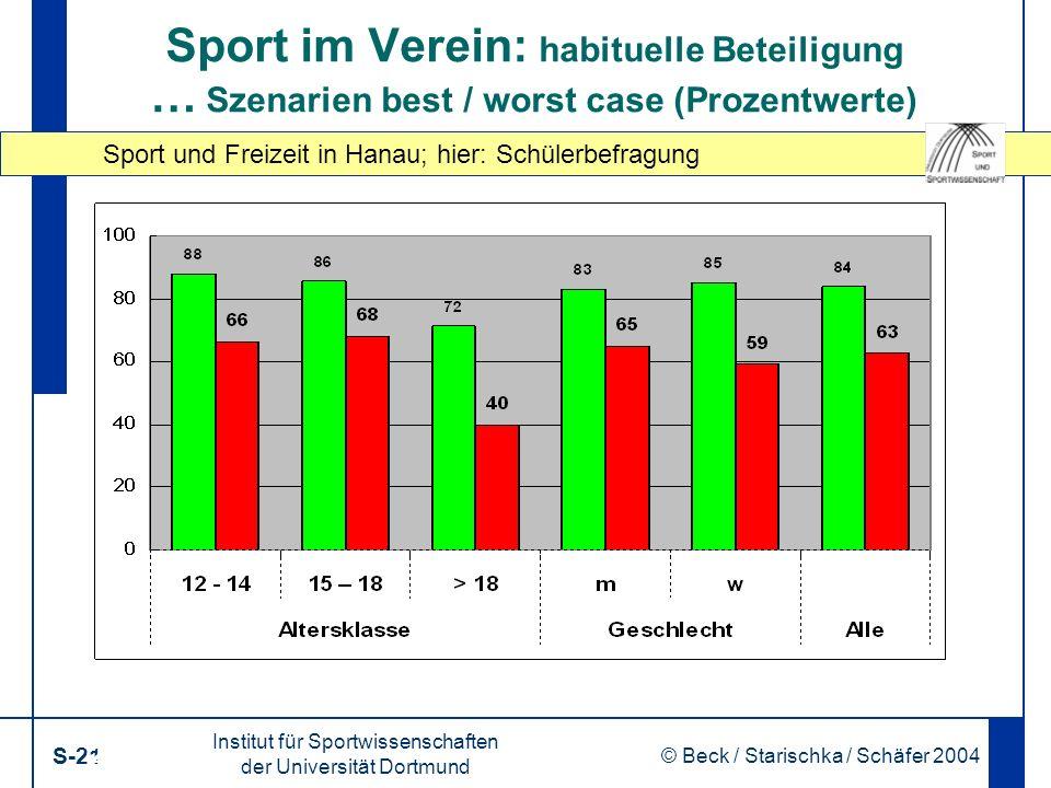 Sport und Freizeit in Hanau; hier: Schülerbefragung Institut für Sportwissenschaften der Universität Dortmund S-21 © Beck / Starischka / Schäfer 2004 21 Sport im Verein: habituelle Beteiligung … Szenarien best / worst case (Prozentwerte)