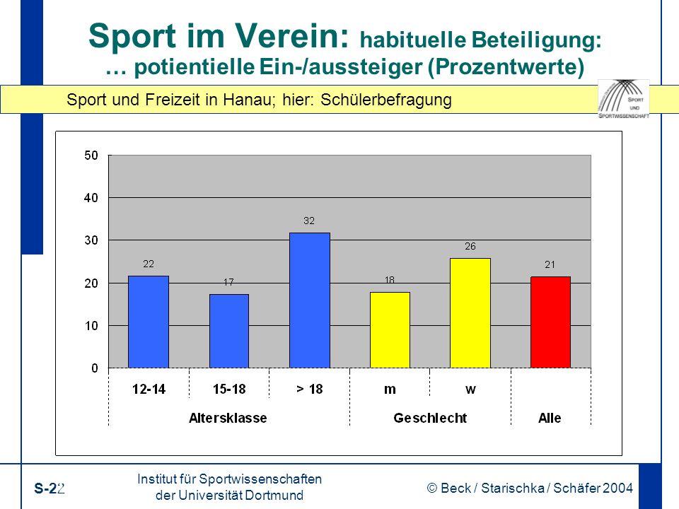 Sport und Freizeit in Hanau; hier: Schülerbefragung Institut für Sportwissenschaften der Universität Dortmund S-22 © Beck / Starischka / Schäfer 2004 22 Sport im Verein: habituelle Beteiligung: … potientielle Ein-/aussteiger (Prozentwerte)