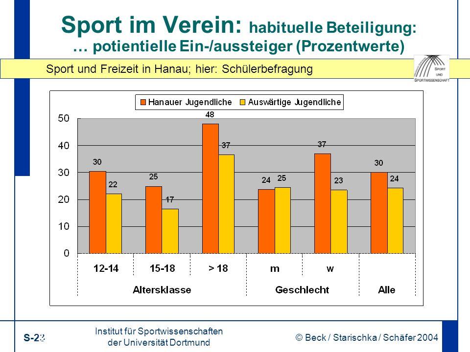 Sport und Freizeit in Hanau; hier: Schülerbefragung Institut für Sportwissenschaften der Universität Dortmund S-23 © Beck / Starischka / Schäfer 2004 23 Sport im Verein: habituelle Beteiligung: … potientielle Ein-/aussteiger (Prozentwerte)