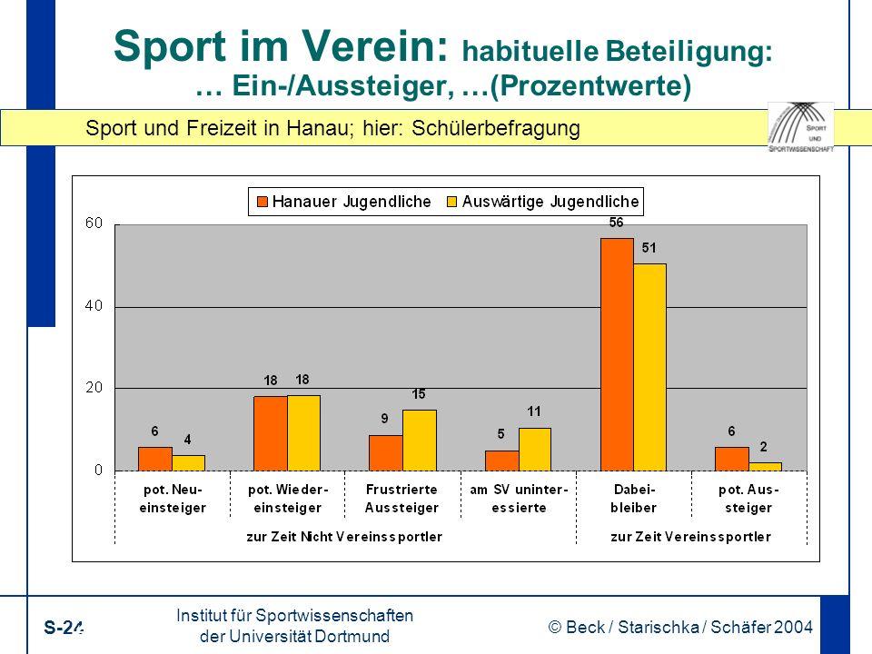 Sport und Freizeit in Hanau; hier: Schülerbefragung Institut für Sportwissenschaften der Universität Dortmund S-24 © Beck / Starischka / Schäfer 2004 24 Sport im Verein: habituelle Beteiligung: … Ein-/Aussteiger, …(Prozentwerte)