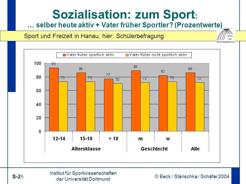 Sport und Freizeit in Hanau; hier: Schülerbefragung Institut für Sportwissenschaften der Universität Dortmund S-25 © Beck / Starischka / Schäfer 2004 25 Sozialisation: zum Sport : … selber heute aktiv + Vater früher Sportler.