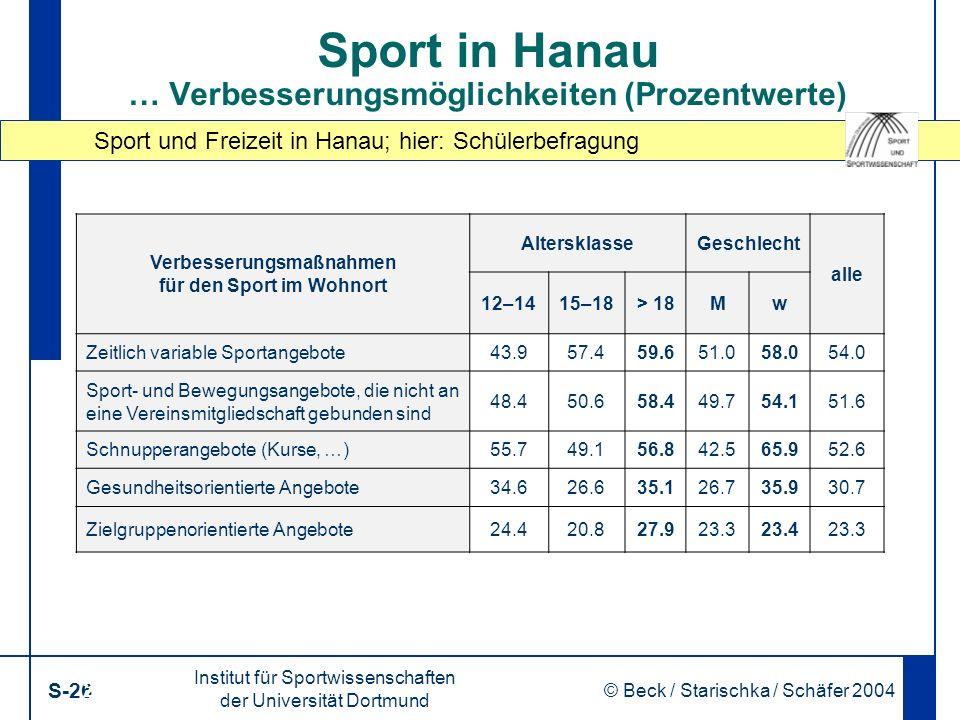 Sport und Freizeit in Hanau; hier: Schülerbefragung Institut für Sportwissenschaften der Universität Dortmund S-26 © Beck / Starischka / Schäfer 2004 26 Sport in Hanau … Verbesserungsmöglichkeiten (Prozentwerte) Verbesserungsmaßnahmen für den Sport im Wohnort AltersklasseGeschlecht alle 12–1415–18> 18Mw Zeitlich variable Sportangebote43.957.459.651.058.054.0 Sport- und Bewegungsangebote, die nicht an eine Vereinsmitgliedschaft gebunden sind 48.450.658.449.754.151.6 Schnupperangebote (Kurse, …)55.749.156.842.565.952.6 Gesundheitsorientierte Angebote34.626.635.126.735.930.7 Zielgruppenorientierte Angebote24.420.827.923.323.423.3