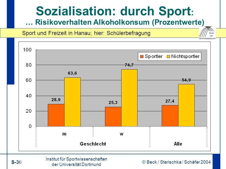 Sport und Freizeit in Hanau; hier: Schülerbefragung Institut für Sportwissenschaften der Universität Dortmund S-30 © Beck / Starischka / Schäfer 2004 30 Sozialisation: durch Sport : … Risikoverhalten Alkoholkonsum (Prozentwerte)