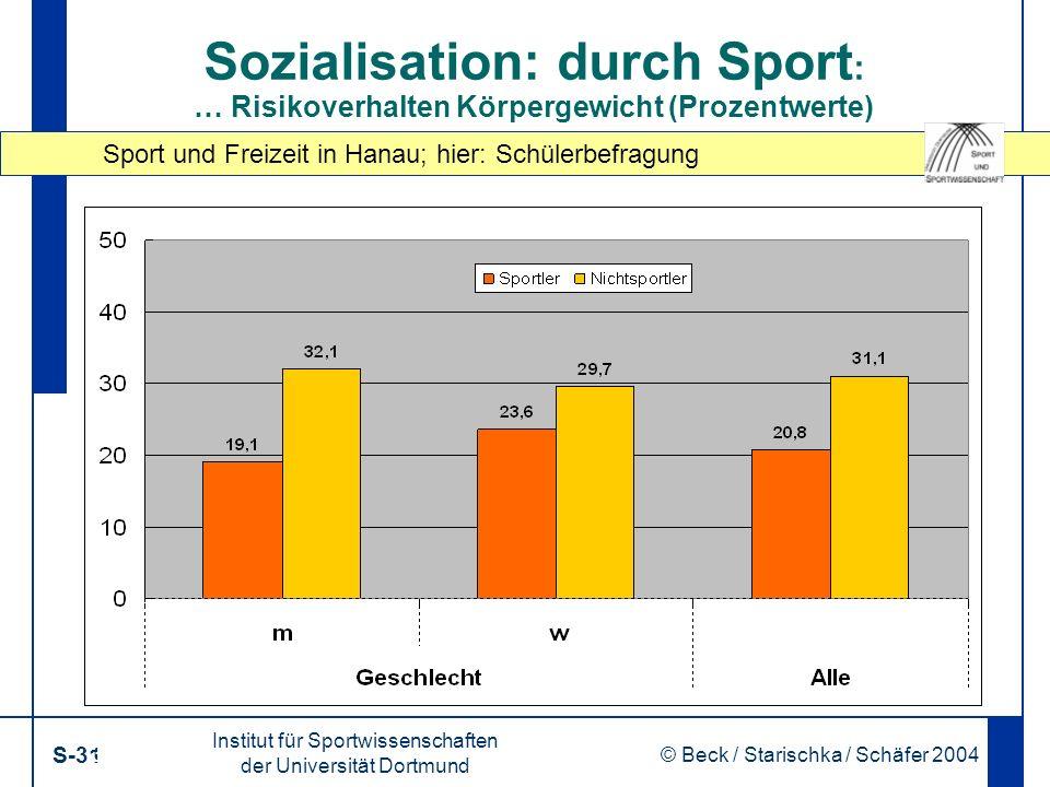 Sport und Freizeit in Hanau; hier: Schülerbefragung Institut für Sportwissenschaften der Universität Dortmund S-31 © Beck / Starischka / Schäfer 2004 31 Sozialisation: durch Sport : … Risikoverhalten Körpergewicht (Prozentwerte)