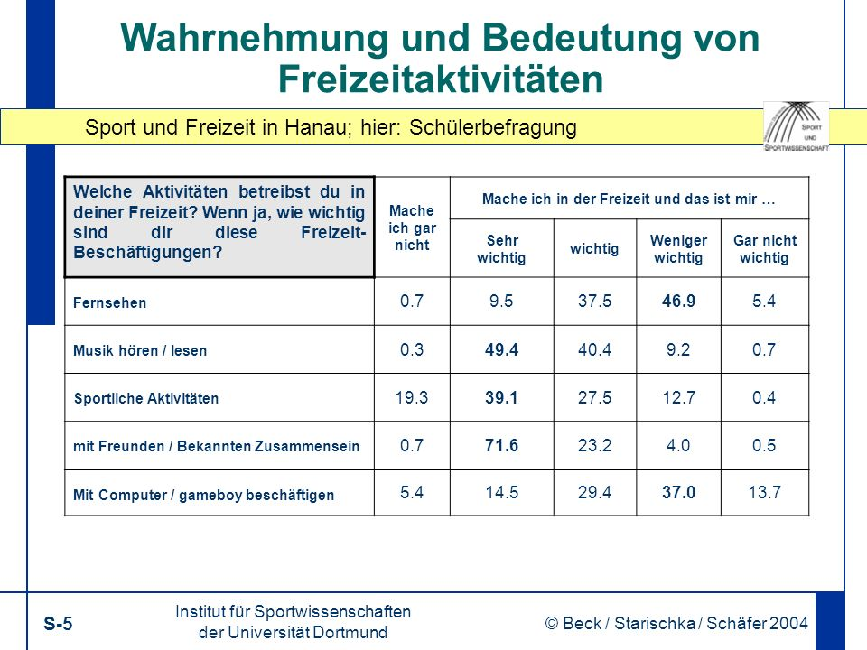 Sport und Freizeit in Hanau; hier: Schülerbefragung Institut für Sportwissenschaften der Universität Dortmund S-5 © Beck / Starischka / Schäfer 2004 5 Wahrnehmung und Bedeutung von Freizeitaktivitäten Welche Aktivitäten betreibst du in deiner Freizeit.