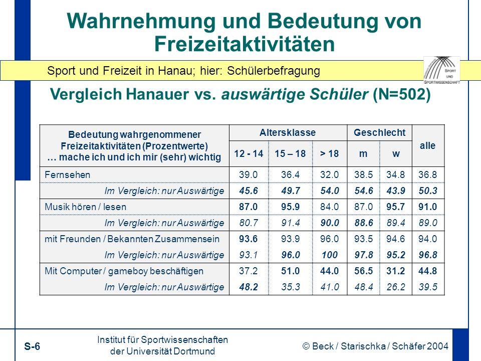 Sport und Freizeit in Hanau; hier: Schülerbefragung Institut für Sportwissenschaften der Universität Dortmund S-6 © Beck / Starischka / Schäfer 2004 6 Wahrnehmung und Bedeutung von Freizeitaktivitäten Bedeutung wahrgenommener Freizeitaktivitäten (Prozentwerte) … mache ich und ich mir (sehr) wichtig AltersklasseGeschlecht alle 12 - 1415 – 18> 18mw Fernsehen39.036.432.038.534.836.8 Im Vergleich: nur Auswärtige45.649.754.054.643.950.3 Musik hören / lesen87.095.984.087.095.791.0 Im Vergleich: nur Auswärtige80.791.490.088.689.489.0 mit Freunden / Bekannten Zusammensein93.693.996.093.594.694.0 Im Vergleich: nur Auswärtige93.196.010097.895.296.8 Mit Computer / gameboy beschäftigen37.251.044.056.531.244.8 Im Vergleich: nur Auswärtige48.235.341.048.426.239.5 Vergleich Hanauer vs.