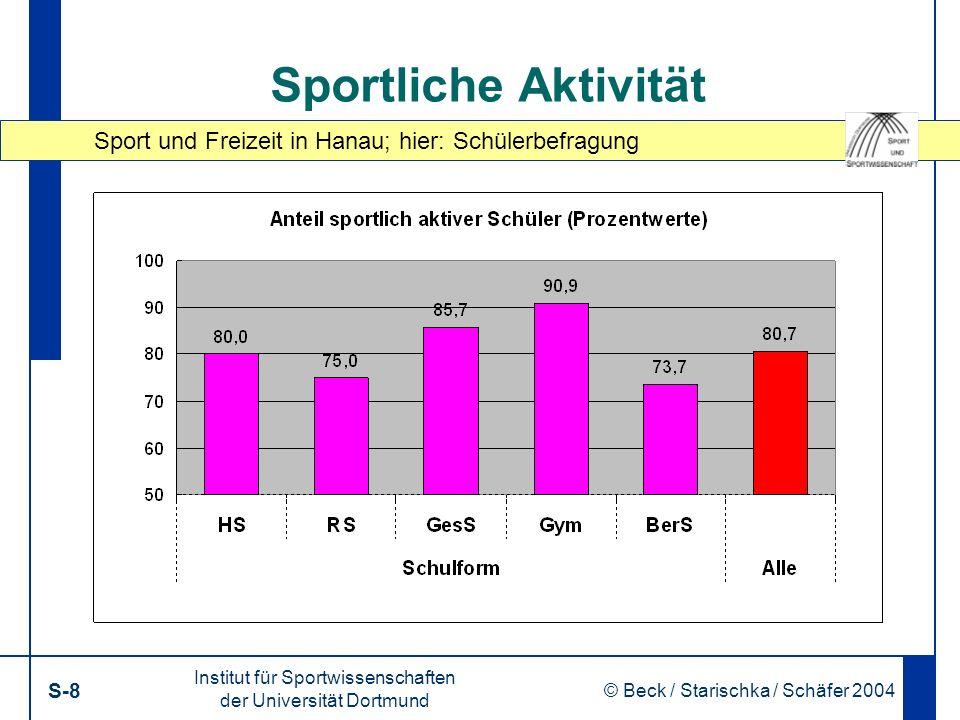 Sport und Freizeit in Hanau; hier: Schülerbefragung Institut für Sportwissenschaften der Universität Dortmund S-29 © Beck / Starischka / Schäfer 2004 29 Sozialisation: durch Sport : … Risikoverhalten und Sport (Prozentwerte)