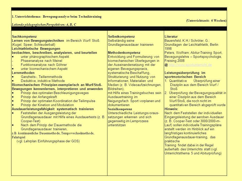 Sport, Neigungsfach, 1. Halbjahr: Bewegungsfeld Laufen – Springen – Werfen 1. Unterrichtsthema: Bewegungsanalyse beim Techniktraining (Unterrichtszeit