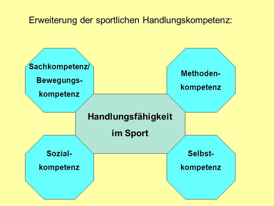 Handlungsfähigkeit im Sport Sachkompetenz/ Bewegungs- kompetenz Methoden- kompetenz Selbst- kompetenz Sozial- kompetenz Erweiterung der sportlichen Ha
