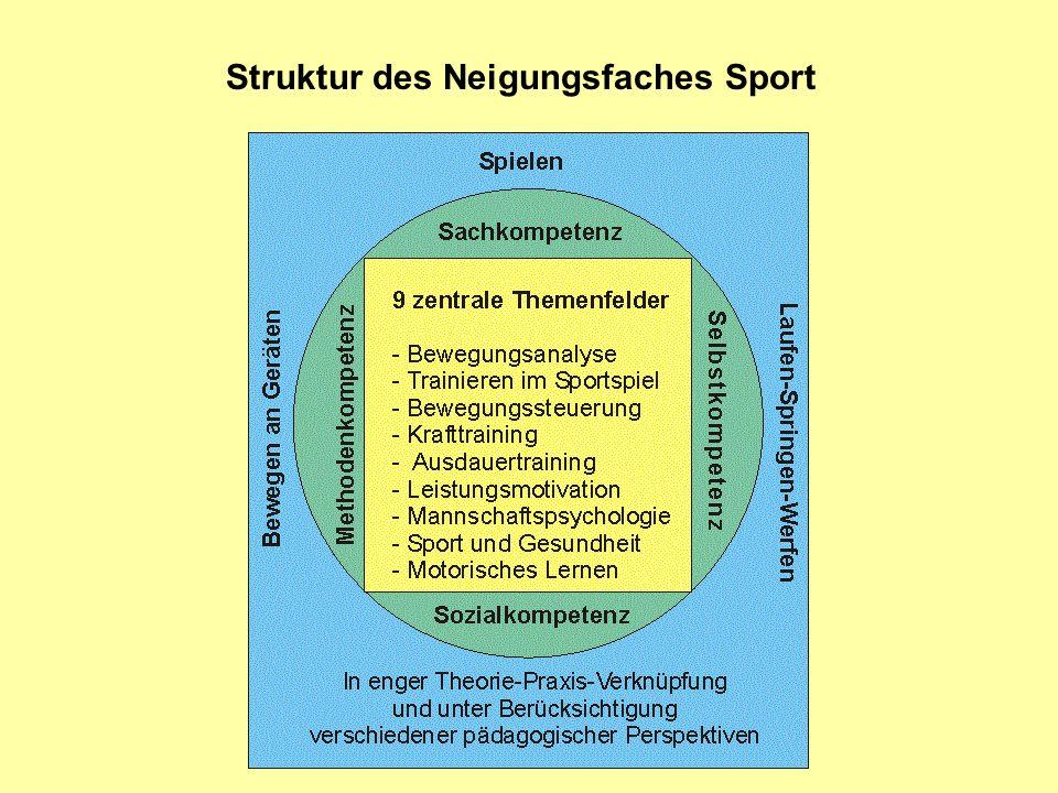 Struktur des Neigungsfaches Sport
