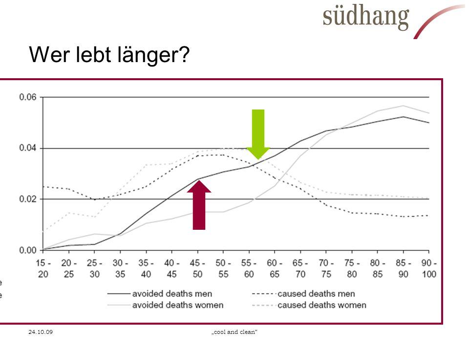 24.10.09cool and clean Wer lebt länger?