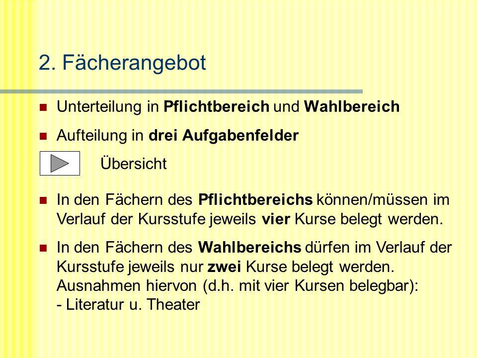 AufgabenfeldPflichtbereichWahlbereich I sprachlich- literarisch- künstlerisch Deutsch Pflichtfremdsprachen Bildende Kunst, Musik Literatur u.