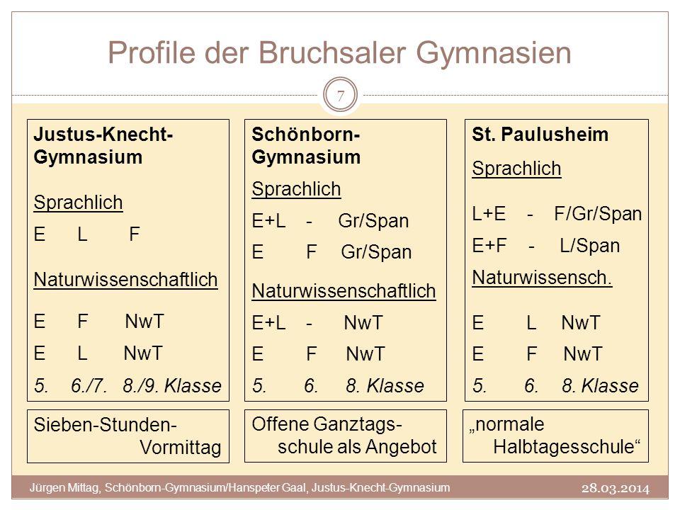 Profile der Bruchsaler Gymnasien 28.03.2014 Jürgen Mittag, Schönborn-Gymnasium/Hanspeter Gaal, Justus-Knecht-Gymnasium 7 Justus-Knecht- Gymnasium Spra