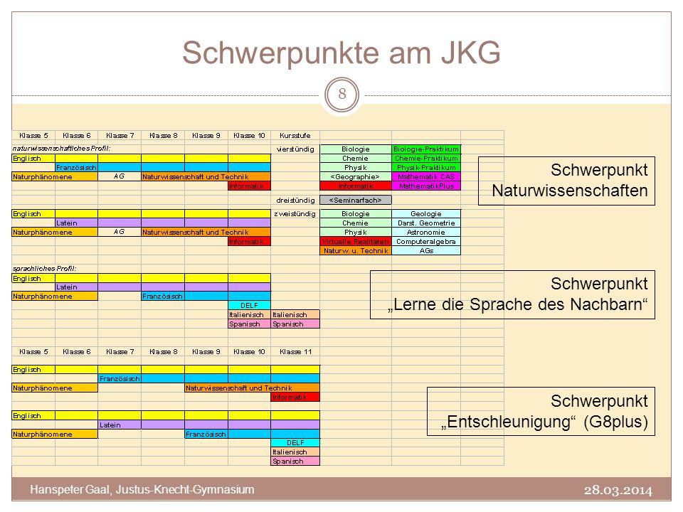 Schwerpunkte am JKG 8 Hanspeter Gaal, Justus-Knecht-Gymnasium 28.03.2014 Schwerpunkt Naturwissenschaften Schwerpunkt Lerne die Sprache des Nachbarn Sc