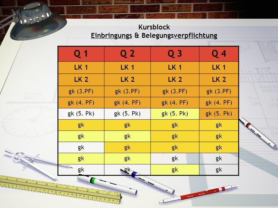 Kursblock Einbringungs & Belegungsverpflichtung Q 1Q 2Q 3Q 4 LK 1 LK 2 gk (3.PF) gk (4. PF) gk (5. Pk) gk