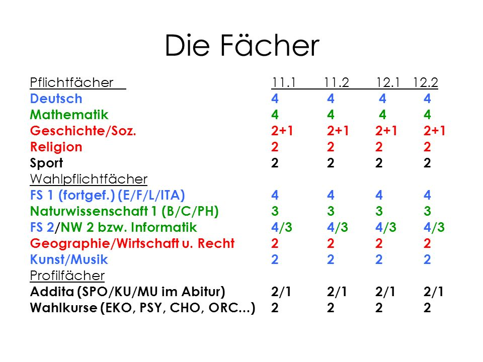 Die Fächer Pflichtfächer11.1 11.2 12.1 12.2 Deutsch4 4 4 4 Mathematik4 4 4 4 Geschichte/Soz.2+1 2+1 2+1 2+1 Religion2 2 2 2 Sport2 2 2 2 Wahlpflichtfächer FS 1 (fortgef.) (E/F/L/ITA)4 4 4 4 Naturwissenschaft 1 (B/C/PH)3 3 3 3 FS 2/NW 2 bzw.