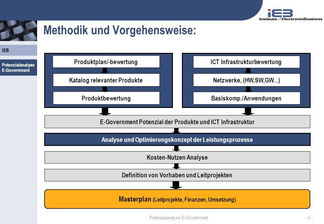 IEB - 14 - Methodik und Vorgehensweise: Produktplan/-bewertung Katalog relevanter Produkte Produktbewertung Analyse und Optimierungskonzept der Leistu