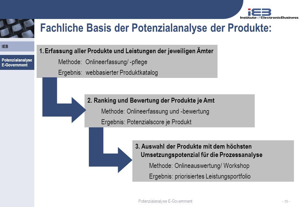 IEB - 15 - Fachliche Basis der Potenzialanalyse der Produkte: 1.Erfassung aller Produkte und Leistungen der jeweiligen Ämter Methode: Onlineerfassung/ -pflege Ergebnis: webbasierter Produktkatalog 2.