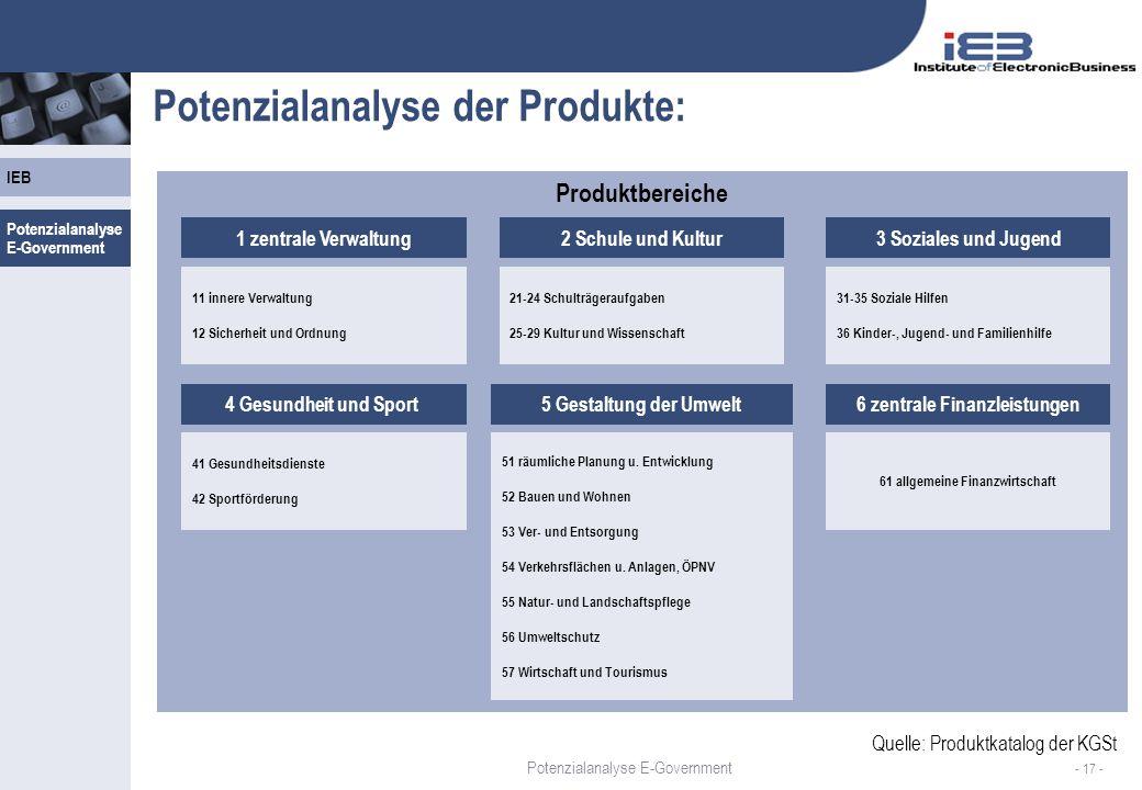 IEB - 17 - Produktbereiche Potenzialanalyse der Produkte: 1 zentrale Verwaltung2 Schule und Kultur3 Soziales und Jugend 41 Gesundheitsdienste 42 Sportförderung 51 räumliche Planung u.
