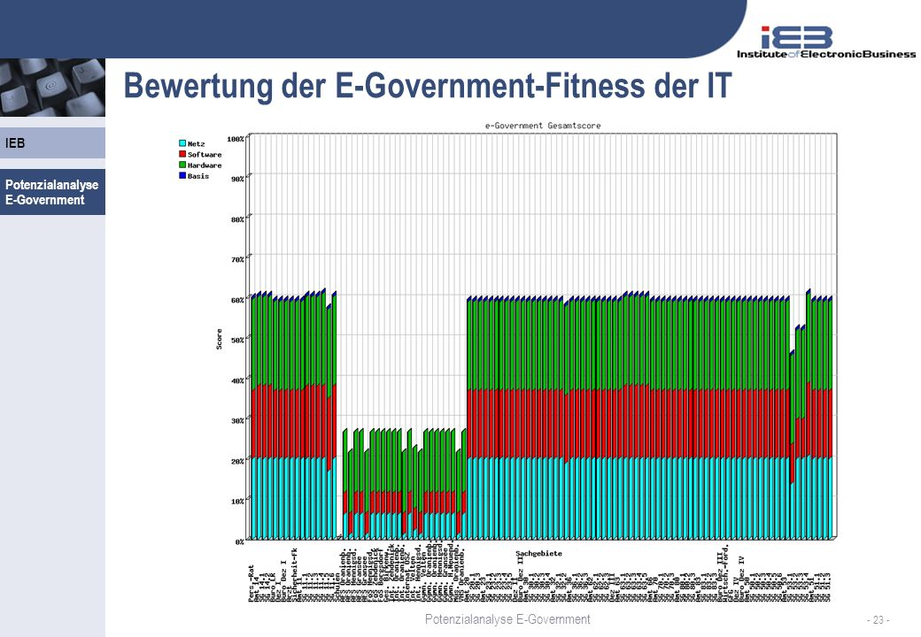 IEB - 23 - Bewertung der E-Government-Fitness der IT Potenzialanalyse E-Government