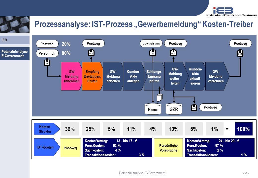 IEB - 29 - Prozessanalyse: IST-Prozess Gewerbemeldung Kosten-Treiber OUTIN Postweg Persönlich 20% 80% GW Meldung annehmen Empfang Bestätigen, Prüfen GW- Meldung erstellen Kunden- Akte anlegen Kunden- Akte aktuali- sieren GW- Meldung versenden OUT Postweg GZR IN Überweisung Zahlungs- Eingang prüfen OUT Postweg Kasse 39%25%5%11%4%10%5%1% Kosten- Struktur = 100% OUT Postweg IST-Kosten Postweg Kosten/Antrag: 13.- bis 17.- Pers.Kosten: 93 % Sachkosten: 4 % Transaktionskosten: 3 % Persönliche Vorsprache Kosten/Antrag: 24.- bis 29.- Pers.Kosten: 97 % Sachkosten: 2 % Transaktionskosten: 1 % GW- Meldung weiter- leiten Potenzialanalyse E-Government
