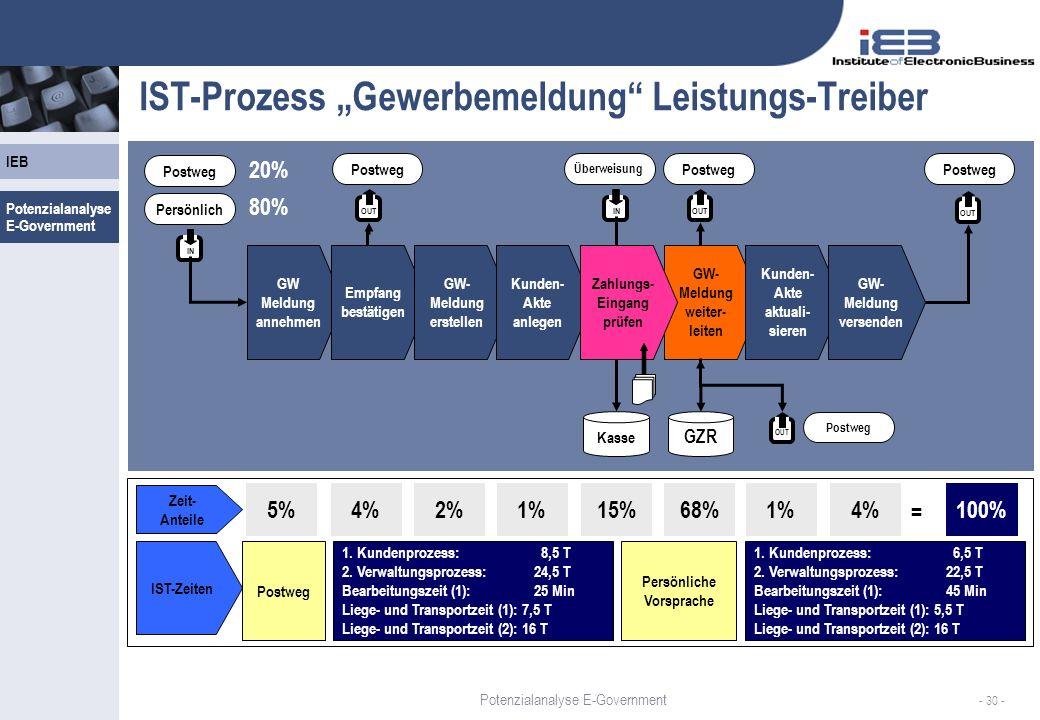IEB - 30 - IST-Prozess Gewerbemeldung Leistungs-Treiber OUT IN Postweg Persönlich 20% 80% GW Meldung annehmen Empfang bestätigen GW- Meldung erstellen Kunden- Akte anlegen GW- Meldung weiter- leiten Kunden- Akte aktuali- sieren GW- Meldung versenden OUT Postweg GZR IN Überweisung Zahlungs- Eingang prüfen OUT Postweg Kasse 5%4%2%1%15%68%1%4% Zeit- Anteile = 100% OUT Postweg IST-Zeiten Postweg 1.