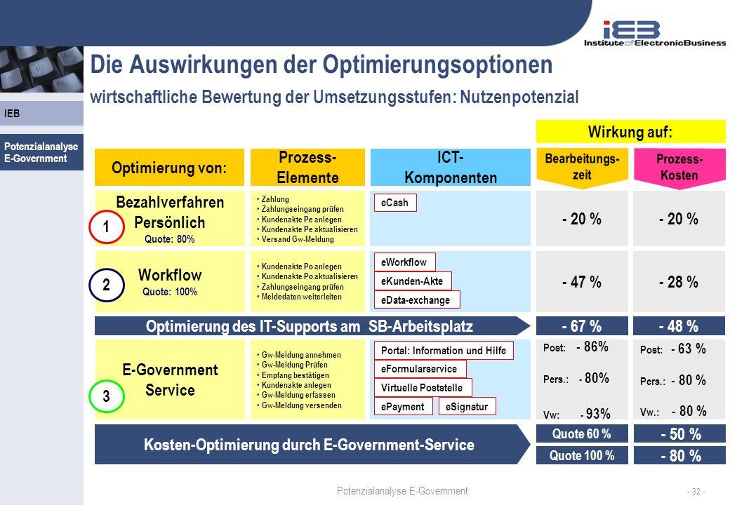 IEB - 32 - Die Auswirkungen der Optimierungsoptionen wirtschaftliche Bewertung der Umsetzungsstufen: Nutzenpotenzial eCash eFormularservice Virtuelle