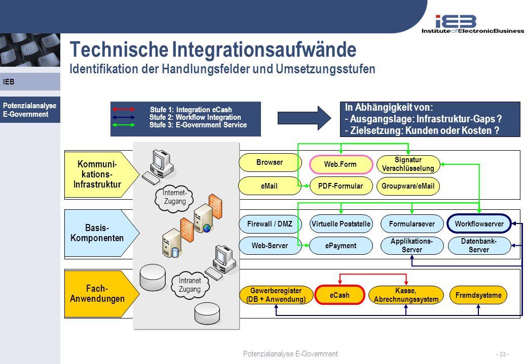 IEB - 33 - Technische Integrationsaufwände Identifikation der Handlungsfelder und Umsetzungsstufen Stufe 1: Integration eCash Stufe 2: Workflow Integr