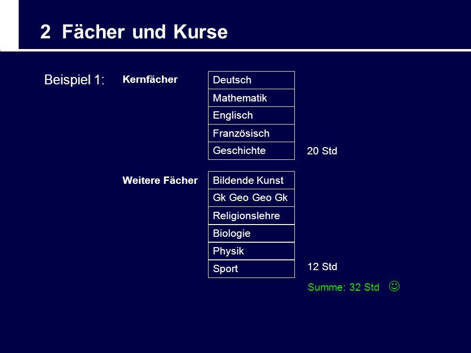 2 Fächer und Kurse Summe: 32 Std Beispiel 1: Kernfächer Deutsch Mathematik Englisch Französisch Geschichte 20 Std Bildende Kunst Gk Geo Geo Gk Religio