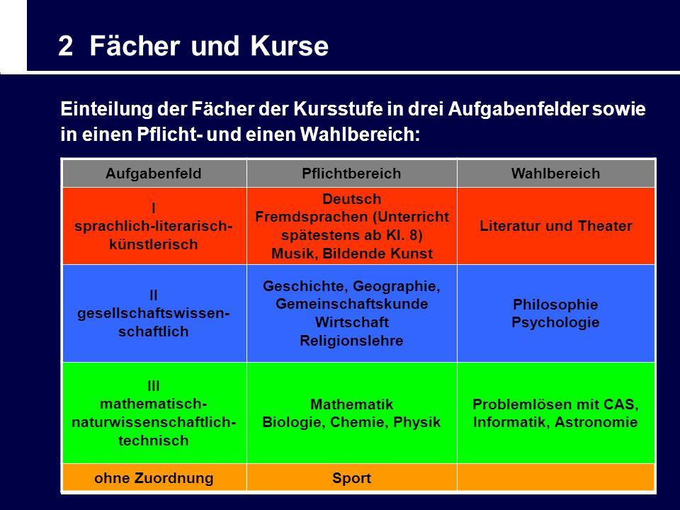 2 Fächer und Kurse Einteilung der Fächer der Kursstufe in drei Aufgabenfelder sowie in einen Pflicht- und einen Wahlbereich: AufgabenfeldPflichtbereic