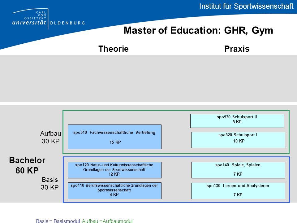 Bachelor 60 KP TheoriePraxis Master of Education: GHR, Gym spo510 Fachwissenschaftliche Vertiefung 15 KP Basis 30 KP Aufbau 30 KP spo520 Schulsport I